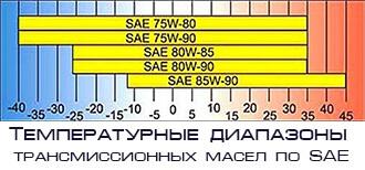 Температурный диапазон масла sae
