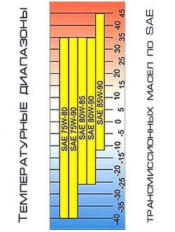 Температурные диапазоны масел