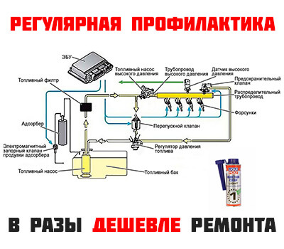 Промывка топливной системы в бак
